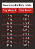 אמברוסיה לכלב אדולט באפלו/מקרל 12 קג